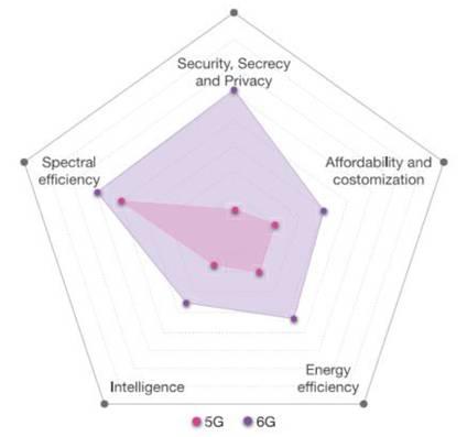5G vs 6G KPIs