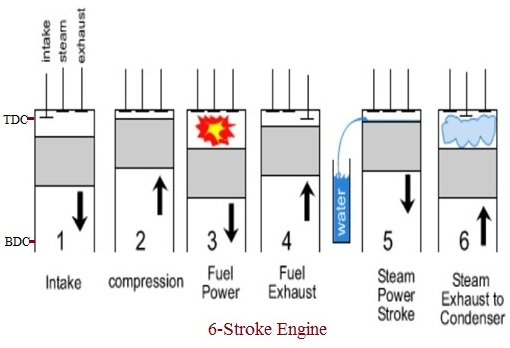 advantages of 6 stroke engine disadvantages of 6 stroke engine rh rfwireless world com six stroke engine valve timing diagram 8 Stroke Engine