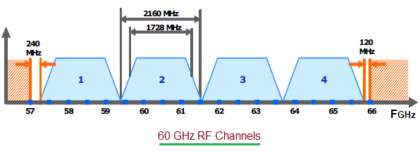 60GHz RF channels