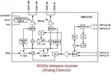 60GHz millimeter wave receiver