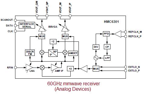 60GHz millimeter wave receiver