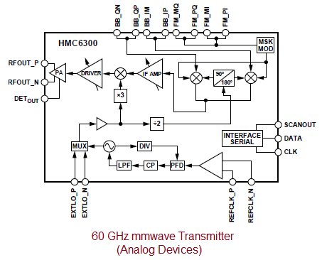 60GHz millimeter wave transmitter