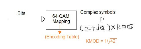 64QAM mapping process