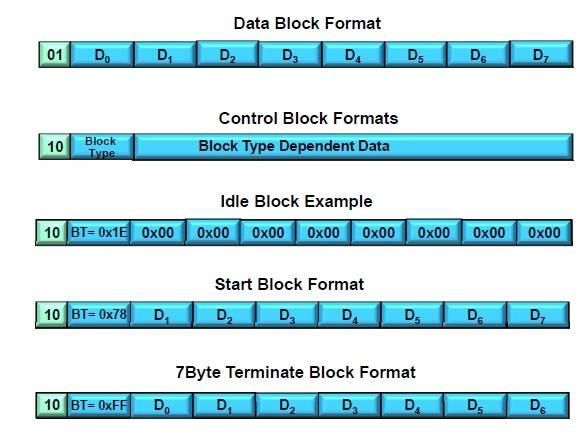 64b/66b Block Formats