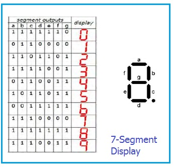 VHDL code to display character on 7 segment display from HEX Keypad