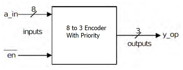 8 to 3 Encoder With Priority Block Diagram