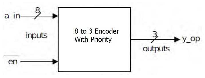 8 To 3 Encoder With Priority Verilog Code
