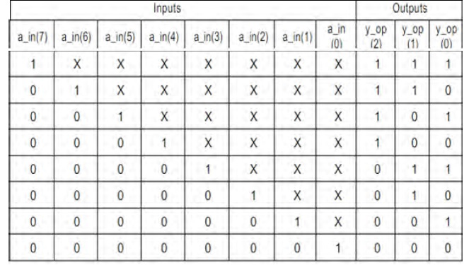 8 to 3 Encoder With Priority Truth Table