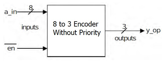 8 to 3 encoder without priority verilog code  8 to 3 encoder without priority block diagram