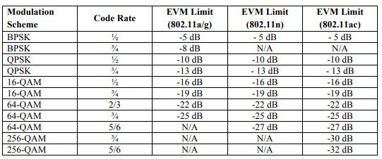 802.11 EVM specification