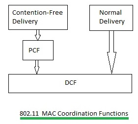 802.11 MAC Coordination functions