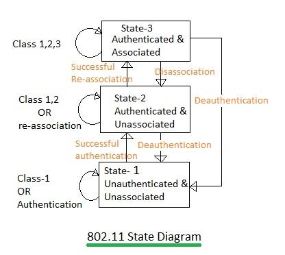 802.11 state diagram