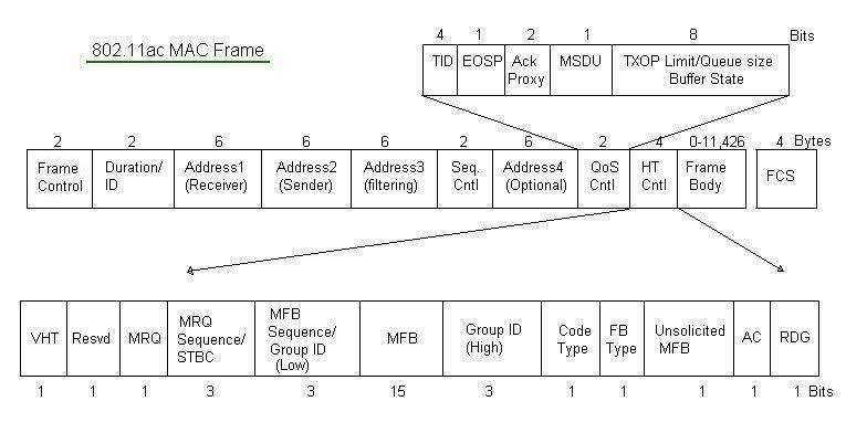 802.11ac MAC frame format