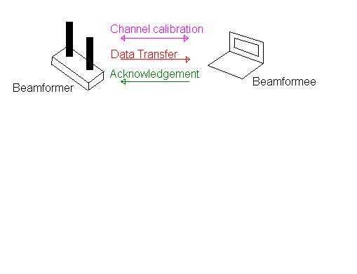 802.11ac beamforming