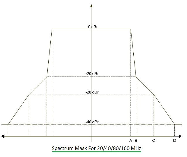 802.11ac spectral mask