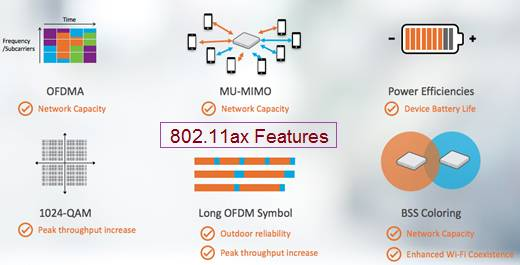 802.11ax features and advantages