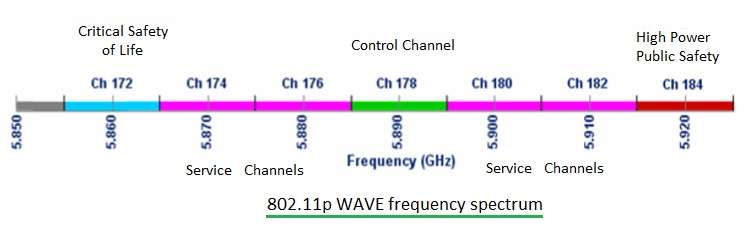 802.11p WAVE,DSRC frequency spectrum