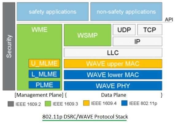 802.11p protocol stack