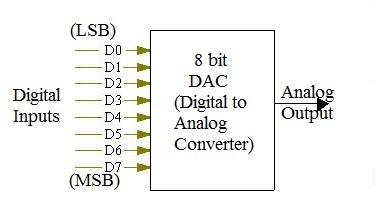 8 bit and 10 bit DAC calculator,Digital Input Analog Output