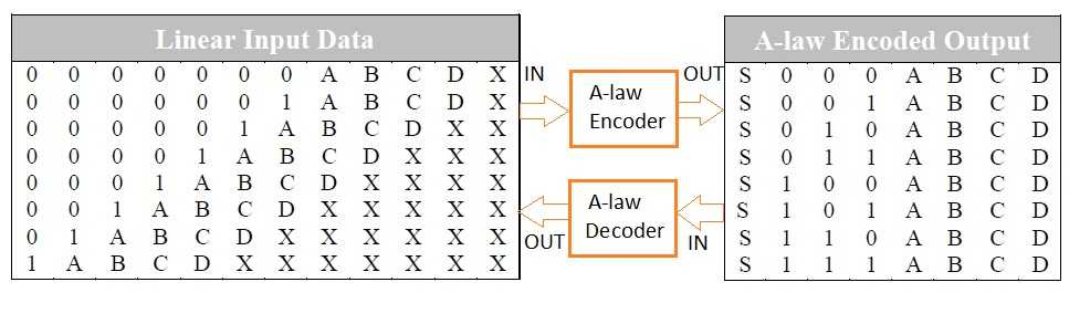 A-law encoding decoding