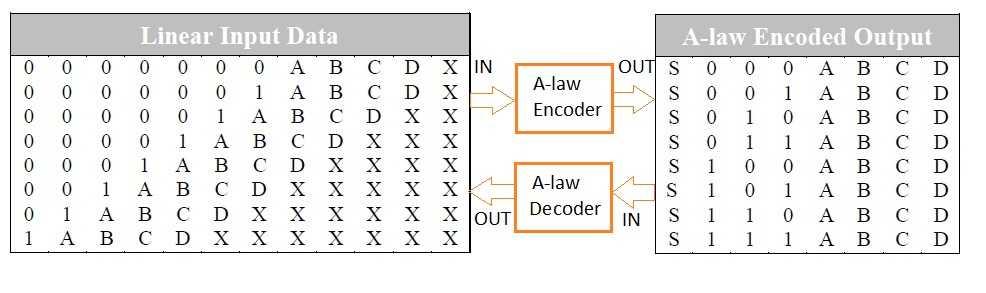 A-law encoding decoding