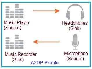 A2DP configurations