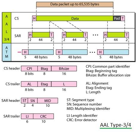 AAL3,AAL4, AAL Type-3-4