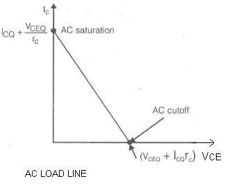 AC Load Line