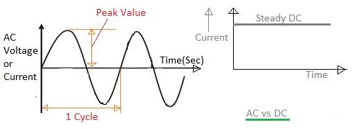 alternating current vs direct current. dc | direct current alternating vs