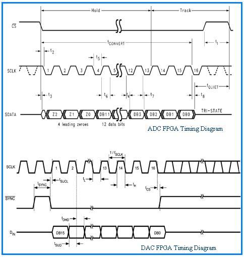 ADC DAC Timing Diagram