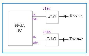 ADC DAC interfacing with FPGA