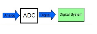 ADC, Analog to Digital Converter