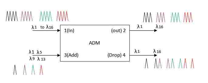 ADM-Add Drop Multiplexer