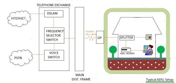 ADSL setup