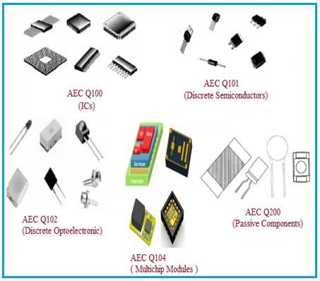 AEC Q100 Q101 Q102 Q104 Q200