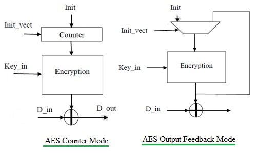 AES modes