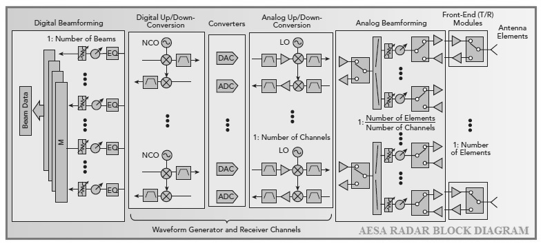AESA-Radar-Block-Diagram