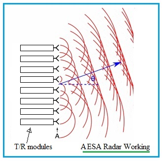 AESA Radar working