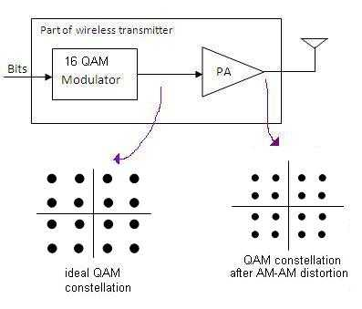 AM-AM conversion