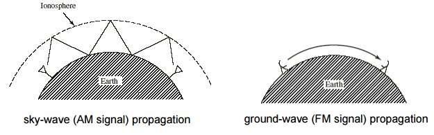 AM propagation vs FM propagation