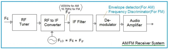 differences in radio am and fm essay What is the difference between fm and am radio the main difference between am and fm radio is the dial-in number and the amount of static each receive.