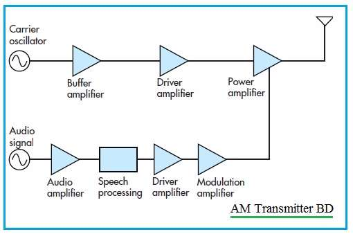 AM Transmitter Block Diagram