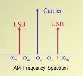 AM Frequency Spectrum