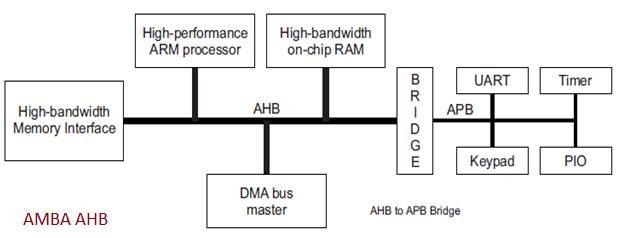 AMBA AHB Architecture