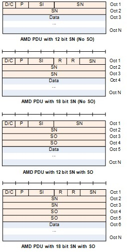 AMD PDU structure1