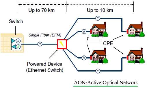 AON-Active Optical Network