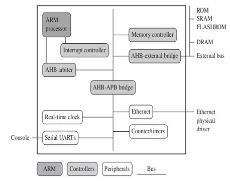 ARM embedded system hardware