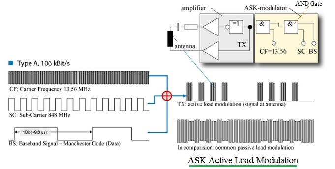 ASK active load modulation in NFC