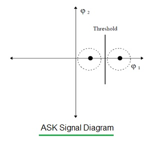 ASK signal diagram