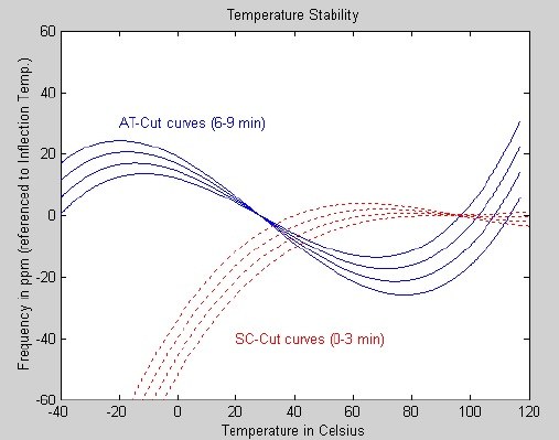 AT cut vs SC cut temperature performance